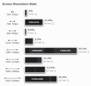 scherm-resultie-statitieken